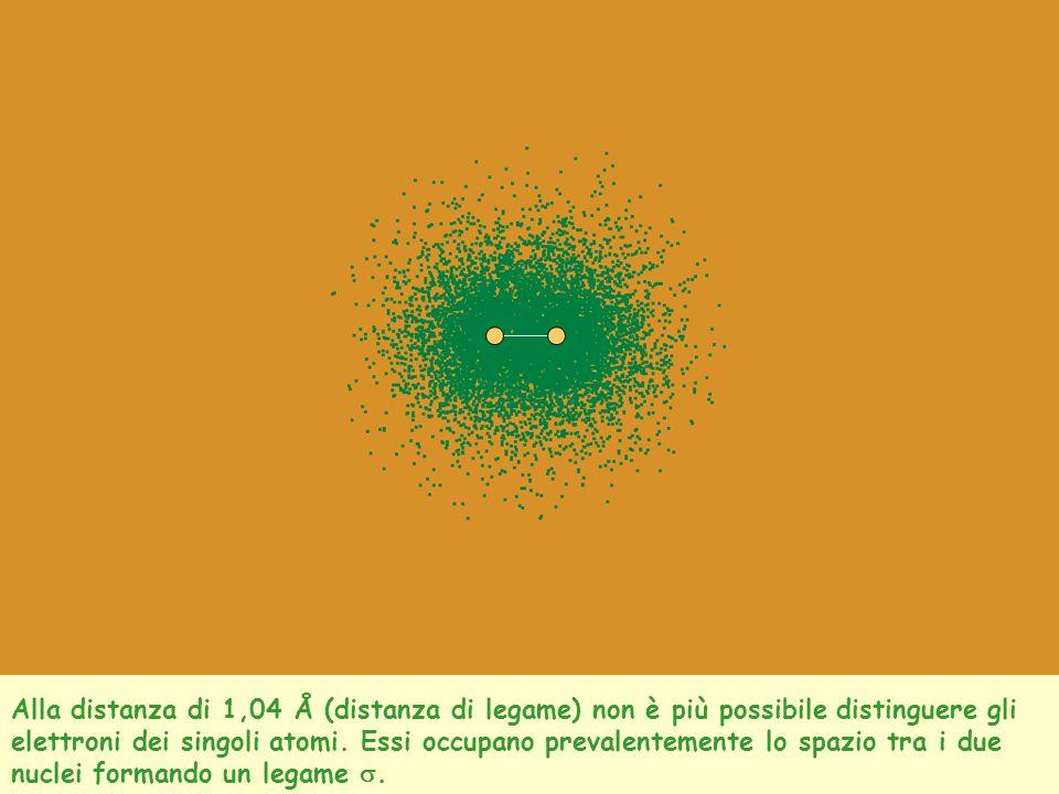 Alla distanza di 1,04 Å (distanza di legame) non è più possibile distinguere gli elettroni dei singoli atomi. Essi occupano prevalentemente lo spazio