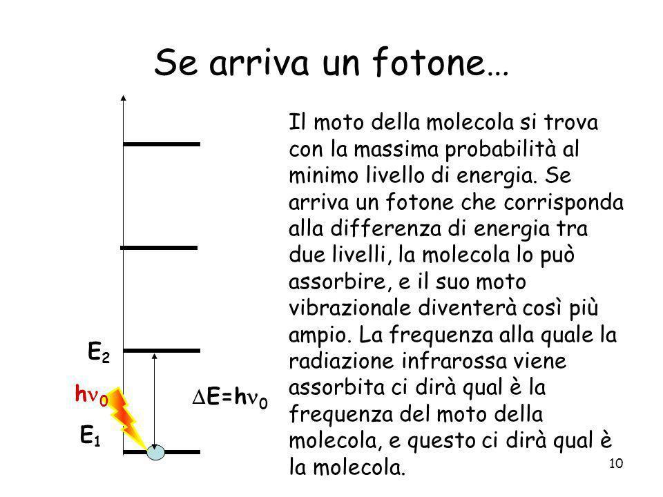 10 Se arriva un fotone… E1E1 E2E2 Il moto della molecola si trova con la massima probabilità al minimo livello di energia. Se arriva un fotone che cor