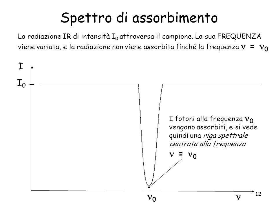 12 Spettro di assorbimento I 0 La radiazione IR di intensità I 0 attraversa il campione. La sua FREQUENZA viene variata, e la radiazione non viene ass