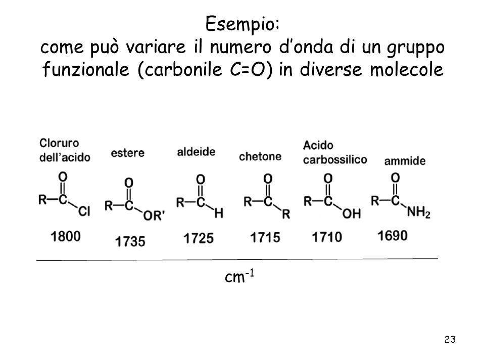 23 Esempio: come può variare il numero donda di un gruppo funzionale (carbonile C=O) in diverse molecole cm -1