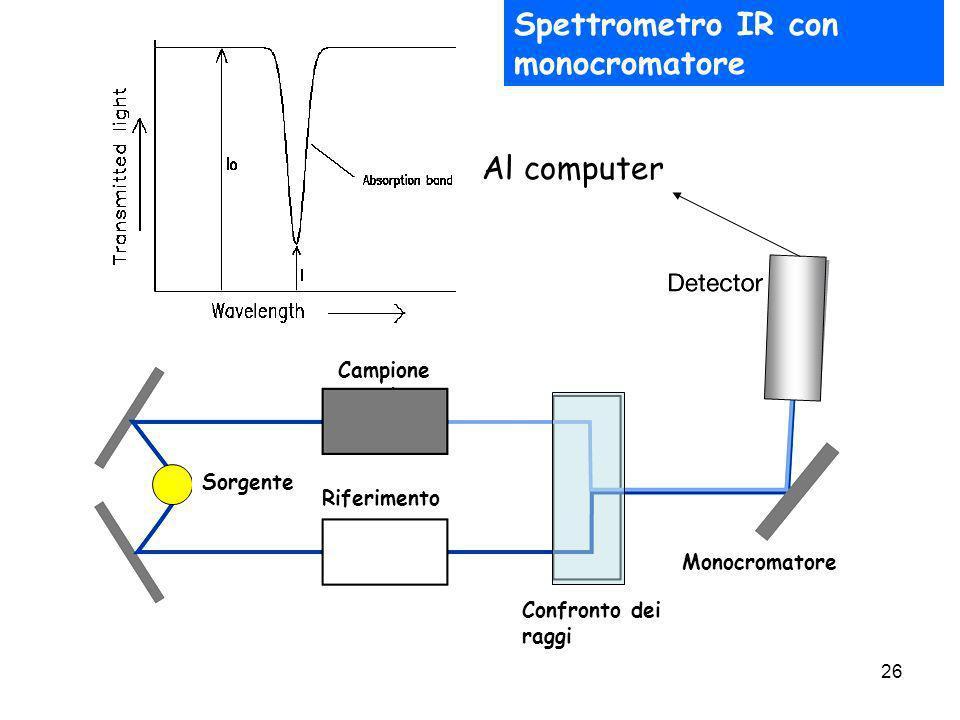 26 Sorgente Campione Riferimento Monocromatore Confronto dei raggi Al computer Spettrometro IR con monocromatore