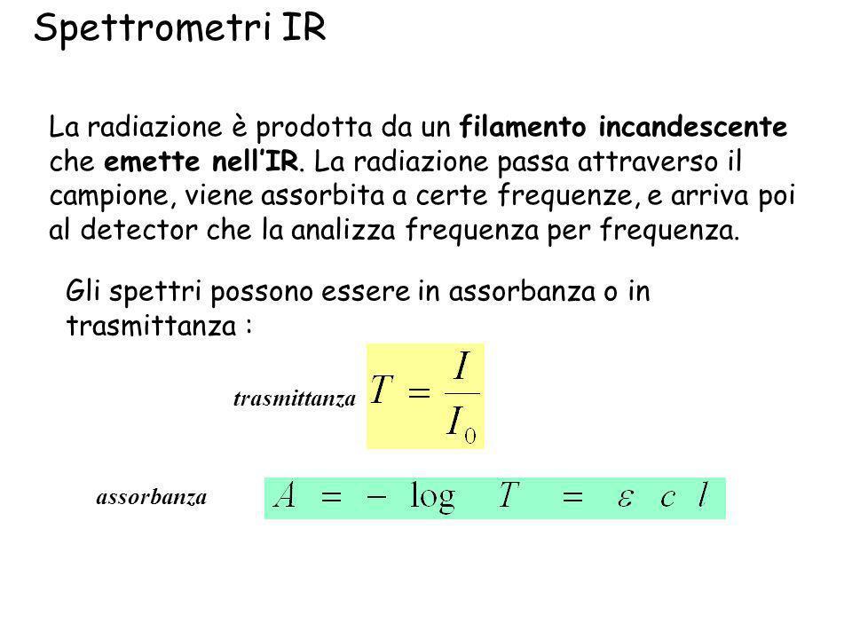 Spettrometri IR La radiazione è prodotta da un filamento incandescente che emette nellIR. La radiazione passa attraverso il campione, viene assorbita
