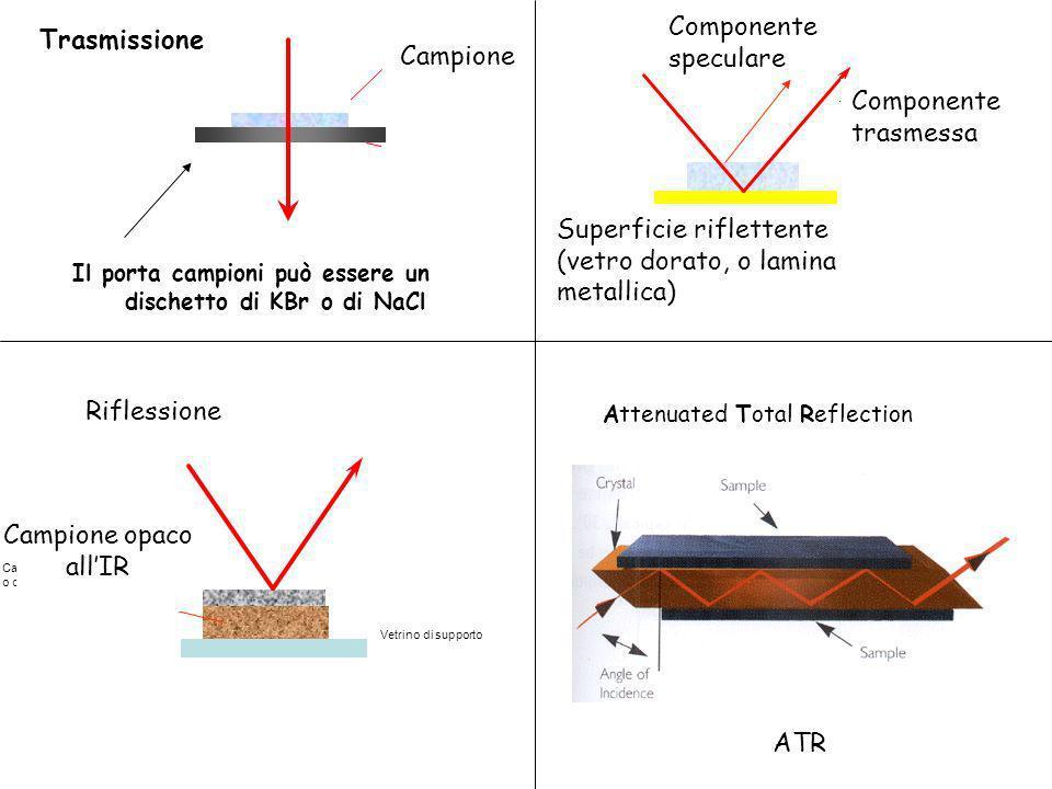 Campione Finestra di NaCl 1 - TRASMISSIONE 3 - RIFLESSIONE Vetrino di supporto Campione spesso o opaco allinfrarosso Attenuated Total Reflection Trasm