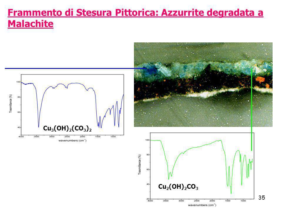 35 Frammento di Stesura Pittorica: Azzurrite degradata a Malachite Cu 3 (OH) 2 (CO 3 ) 2 Cu 2 (OH) 2 CO 3