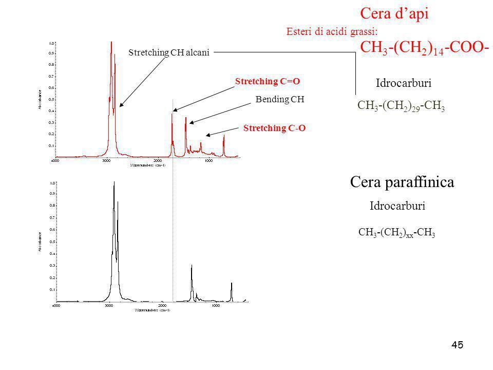 45 Cera dapi Stretching C=O Stretching CH alcani Bending CH Esteri di acidi grassi: CH 3 -(CH 2 ) 29 -CH 3 Stretching C-O Cera paraffinica CH 3 -(CH 2