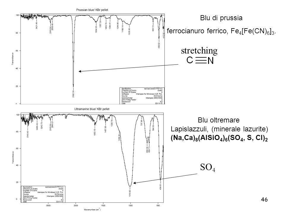 46 Blu di prussia ferrocianuro ferrico, Fe 4 [Fe(CN) 6 ] 3. Blu oltremare Lapislazzuli, (minerale lazurite) (Na,Ca) 8 (AlSiO 4 ) 6 (SO 4, S, Cl) 2 str