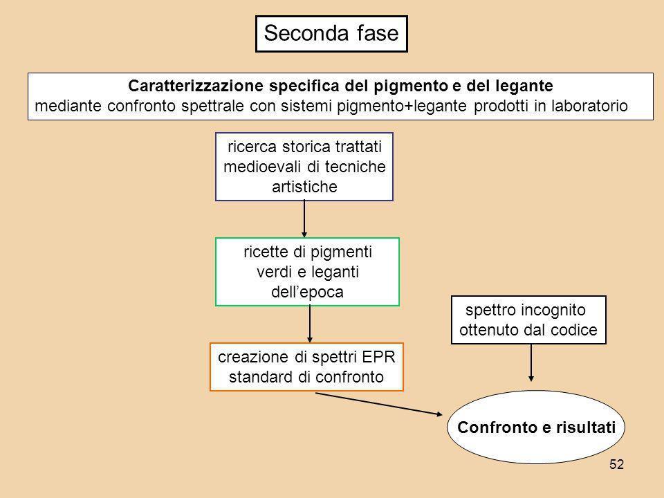 52 Caratterizzazione specifica del pigmento e del legante mediante confronto spettrale con sistemi pigmento+legante prodotti in laboratorio ricerca st