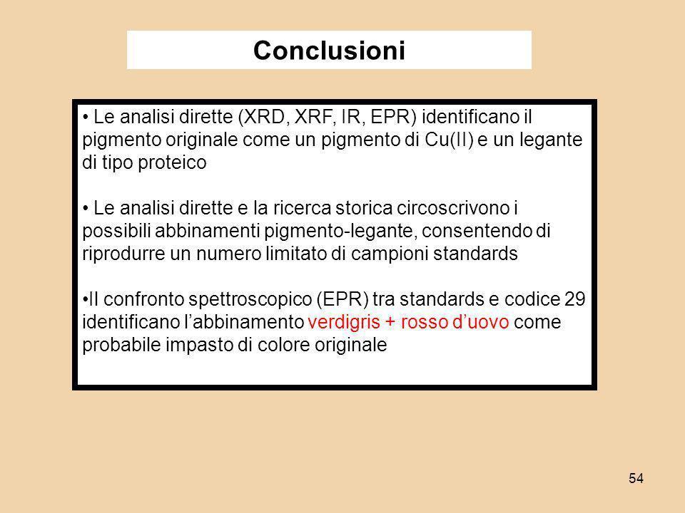 54 Le analisi dirette (XRD, XRF, IR, EPR) identificano il pigmento originale come un pigmento di Cu(II) e un legante di tipo proteico Le analisi diret