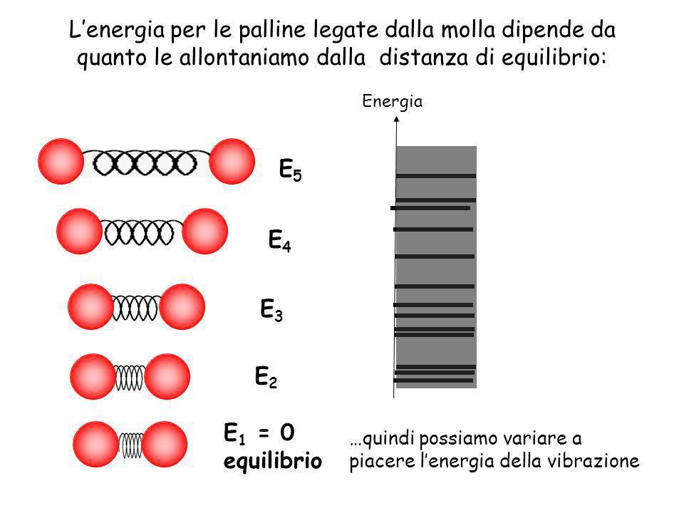 Lenergia per le palline legate dalla molla dipende da quanto le allontaniamo dalla distanza di equilibrio: …quindi possiamo variare a piacere lenergia