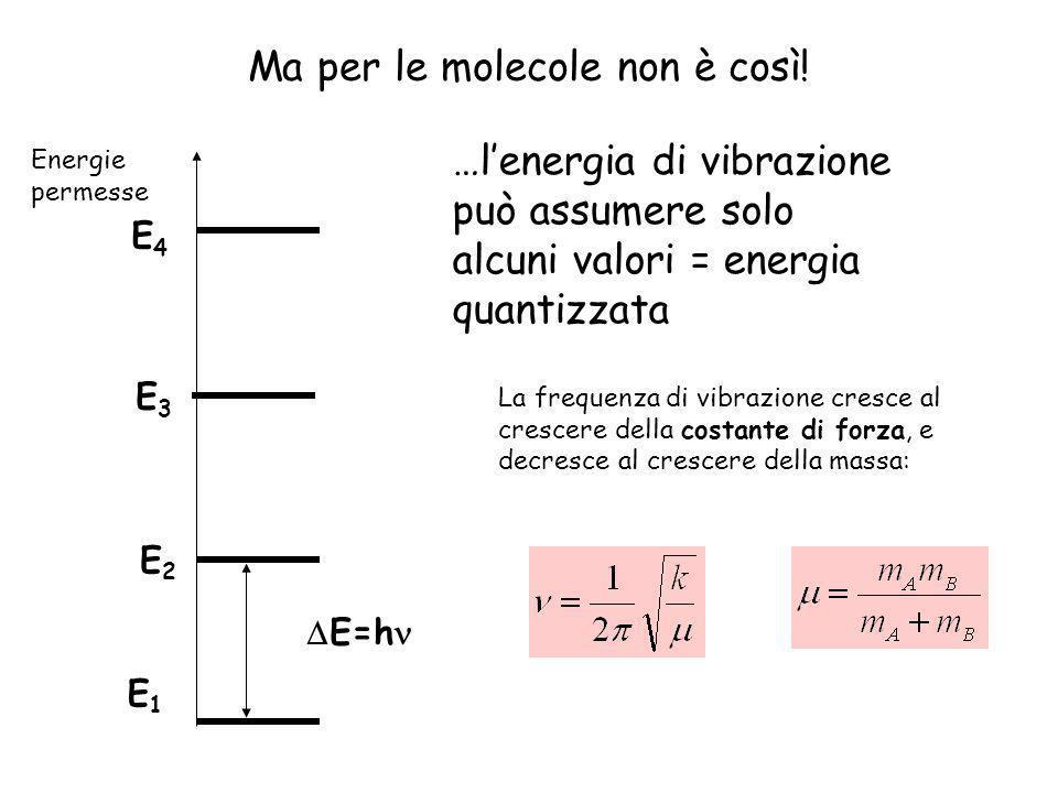 9 In conclusione: E1E1 E2E2 E3E3 E4E4 In una molecola biatomica la distanza tra gli atomi varia con un moto periodico che ha una frequenza che cresce al crescere della costante di forza del legame chimico, e decresce al crescere della massa degli atomi coinvolti.