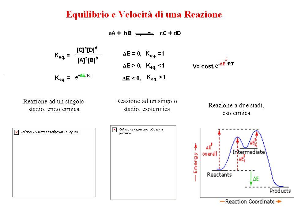. Reazione ad un singolo stadio, endotermica Reazione ad un singolo stadio, esotermica Reazione a due stadi, esotermica