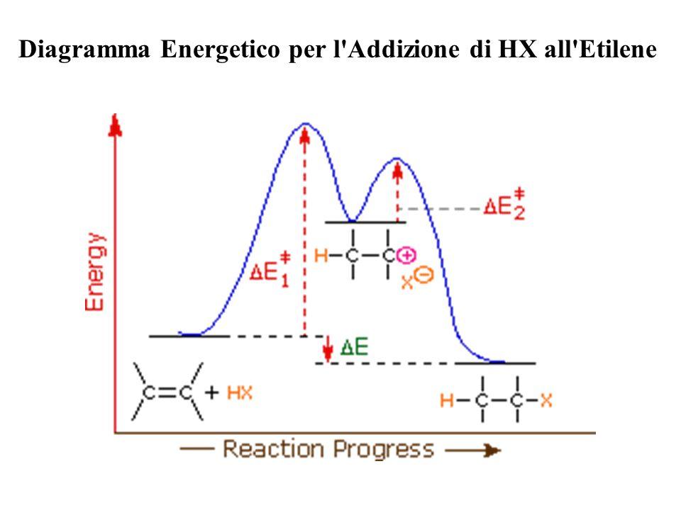 Diagramma Energetico per l'Addizione di HX all'Etilene