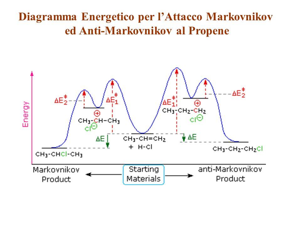 Diagramma Energetico per lAttacco Markovnikov ed Anti-Markovnikov al Propene