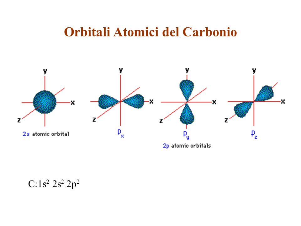 Orbitali Ibridi sp 2 e Formazione del Doppio Legame C=C