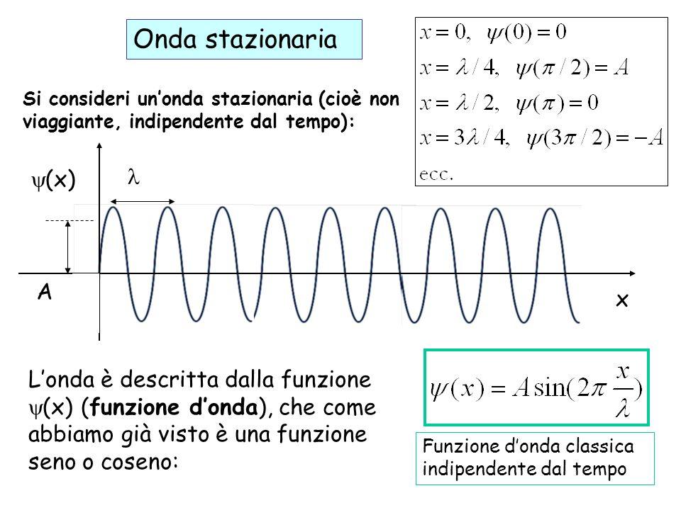 Gli stati stazionari Abbiamo detto che la funzione donda di una particella con potenziale costante V è data da: con la parte che dipende dal tempo: Abbiamo detto che le proprietà fisiche di una funzione donda di questo tipo non variano nel tempo: lo stato si dice stazionario.