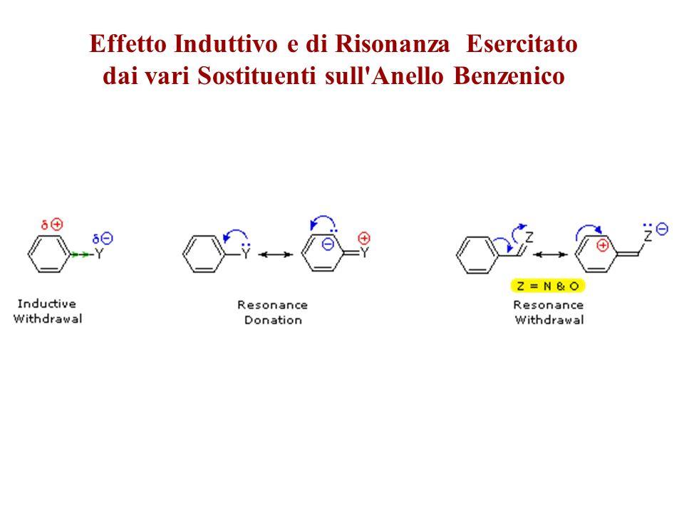 Velocità Relative di Alcuni Benzeni Sostituiti