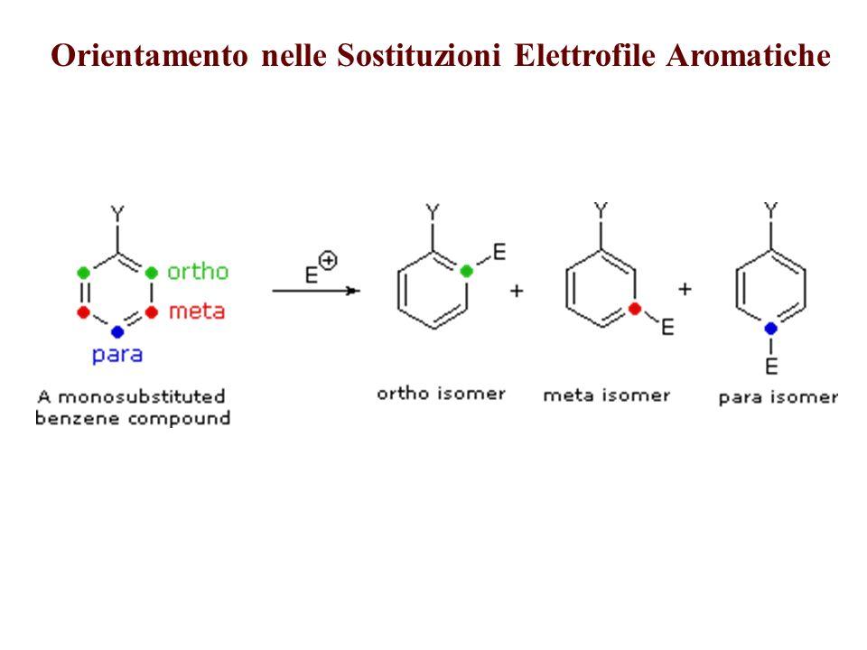Effetti di Orientamento e Reattività dei Sosituenti sull Anello Sostituenti Attivanti orto & para-Orientanti Sostituenti Disattivanti meta-Orientanti Sostituenti Disattivanti orto & para-Orientanti O ( ) OH OR OC 6 H 5 OCOCH 3 NH 2 NR 2 NHCOCH 3 R C 6 H 5 NO 2 NR 3 (+) PR 3 (+) SR 2 (+) SO 3 H SO 2 R CO 2 H CO 2 R CONH 2 CHO COR CN F Cl Br I CH 2 Cl CH=CHNO 2