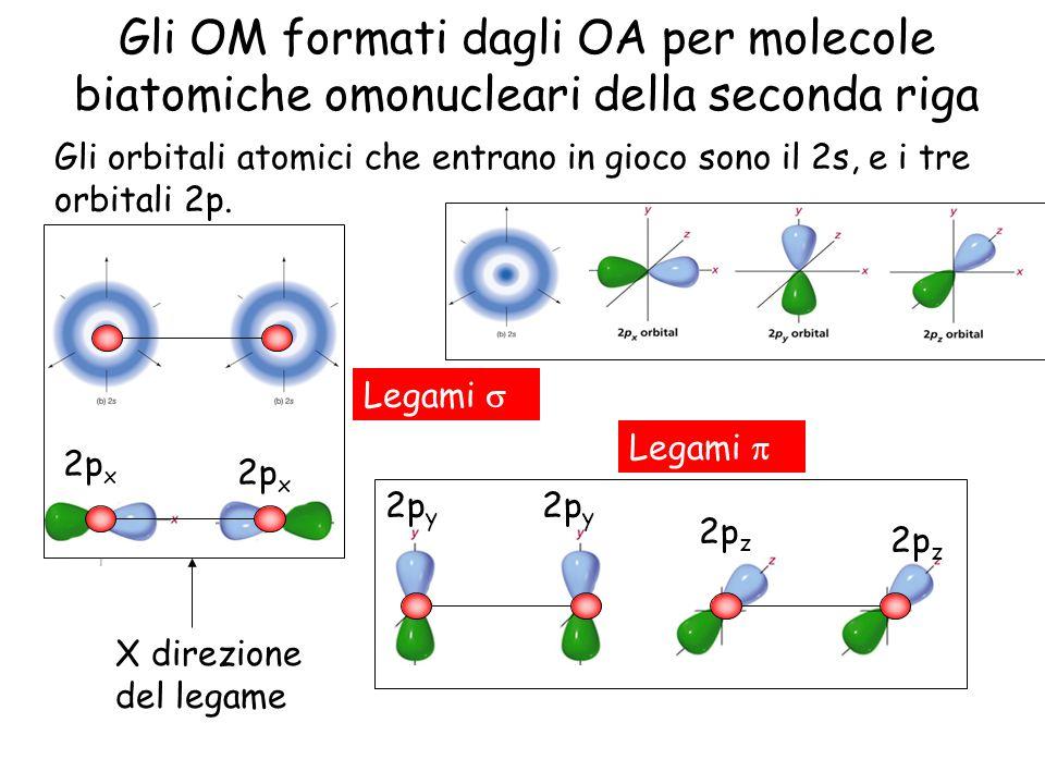 2p z 2p y 2p x Gli OM formati dagli OA per molecole biatomiche omonucleari della seconda riga Gli orbitali atomici che entrano in gioco sono il 2s, e i tre orbitali 2p.