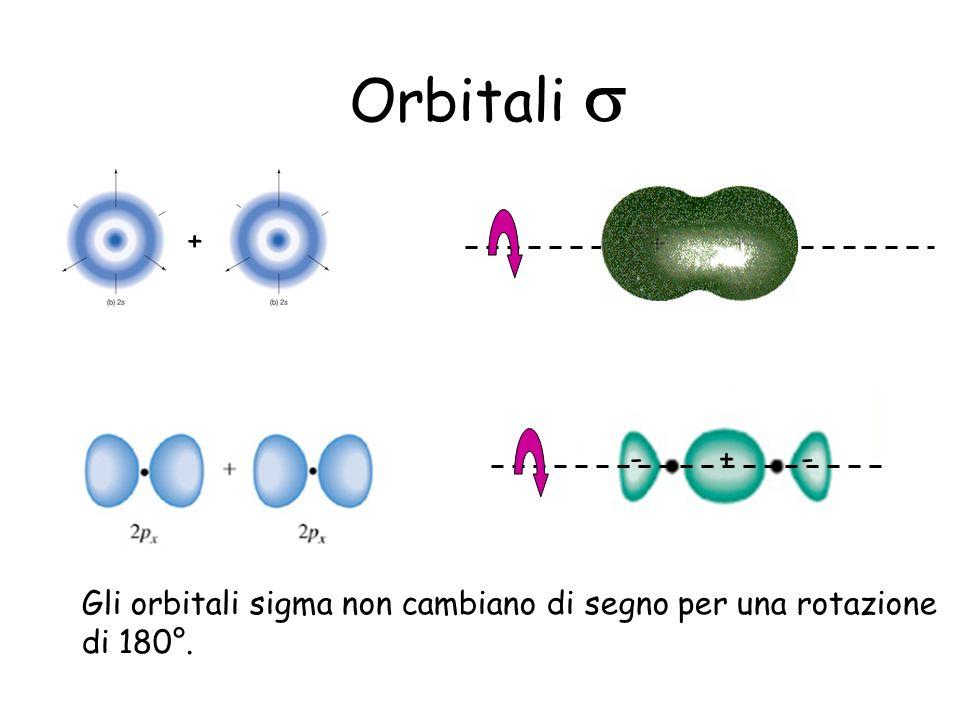 Orbitali Gli orbitali sigma non cambiano di segno per una rotazione di 180°. +-- +