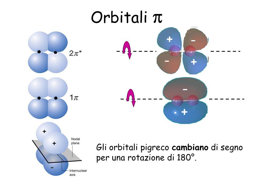 Orbitali Gli orbitali pigreco cambiano di segno per una rotazione di 180°. - - + + + + -