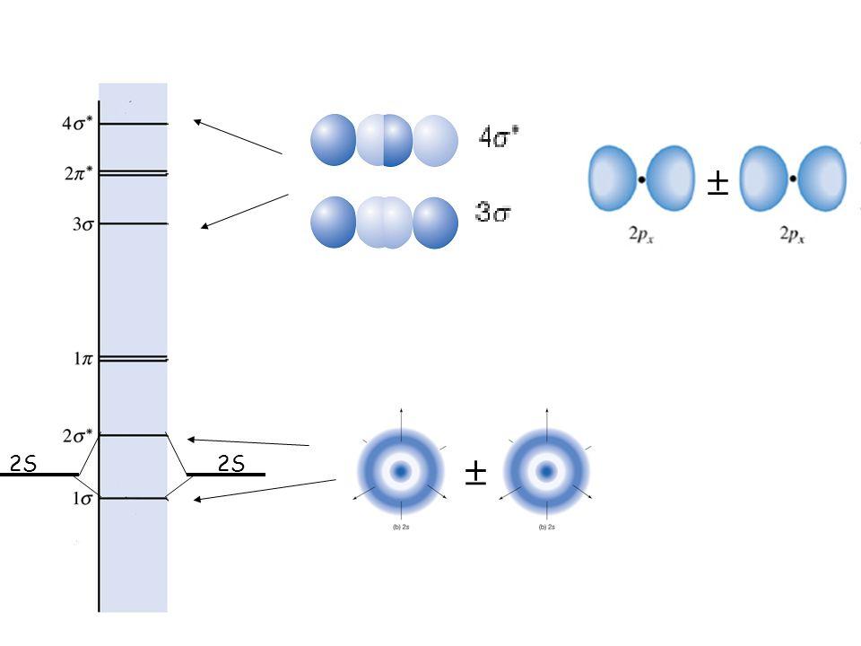 Orbitali atomici e molecolari degli elementi della seconda riga 2S 2p z 2p y