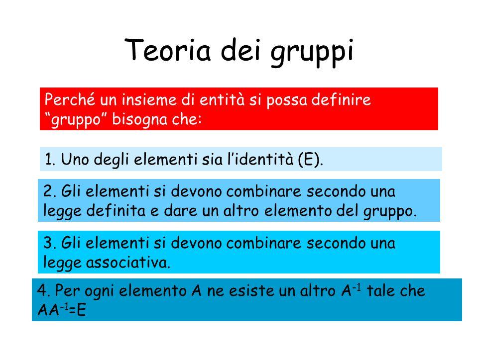 Teoria dei gruppi Perché un insieme di entità si possa definire gruppo bisogna che: 1. Uno degli elementi sia lidentità (E). 2. Gli elementi si devono