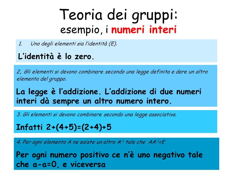 Teoria dei gruppi: esempio, i numeri interi 1.Uno degli elementi sia lidentità (E). Lidentità è lo zero. 2. Gli elementi si devono combinare secondo u