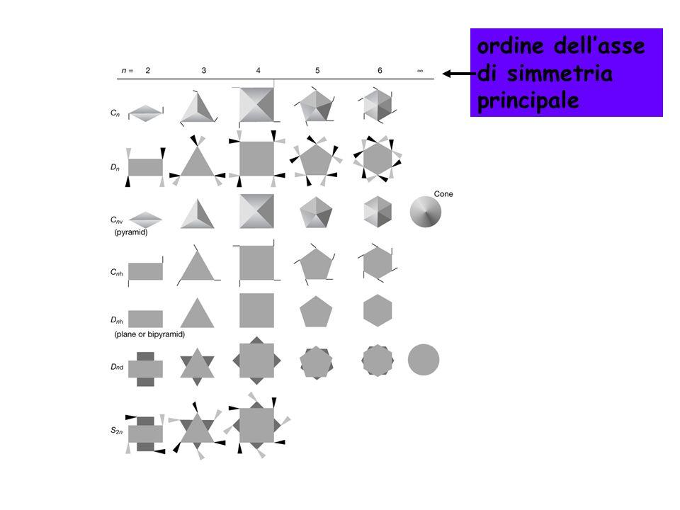 ordine dellasse di simmetria principale
