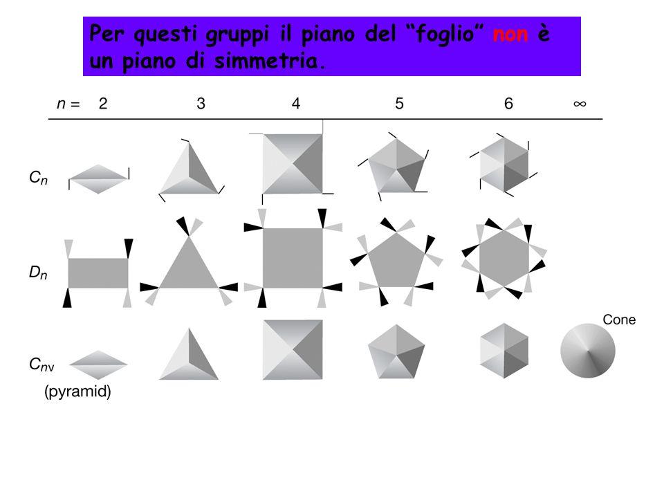 Per questi gruppi il piano del foglio non è un piano di simmetria.