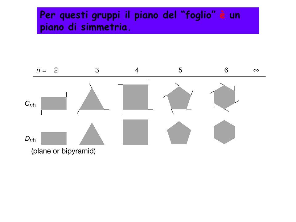 Per questi gruppi il piano del foglio è un piano di simmetria.
