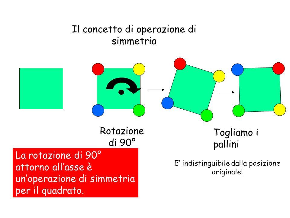 Il concetto di operazione di simmetria Rotazione di 90° Togliamo i pallini La rotazione di 90° attorno allasse è unoperazione di simmetria per il quad