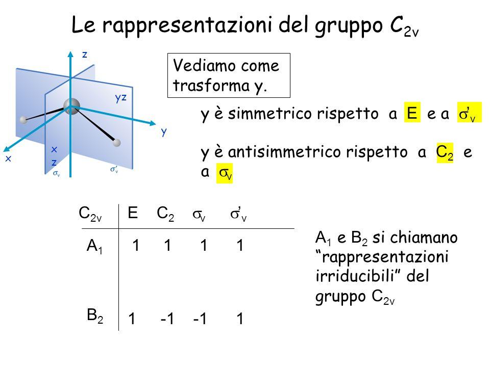 Le rappresentazioni del gruppo C 2v Vediamo come trasforma y. y è simmetrico rispetto a E e a v C 2v E C 2 v v 1 1 A1A1 yz xzxz x z y 1 y è antisimmet