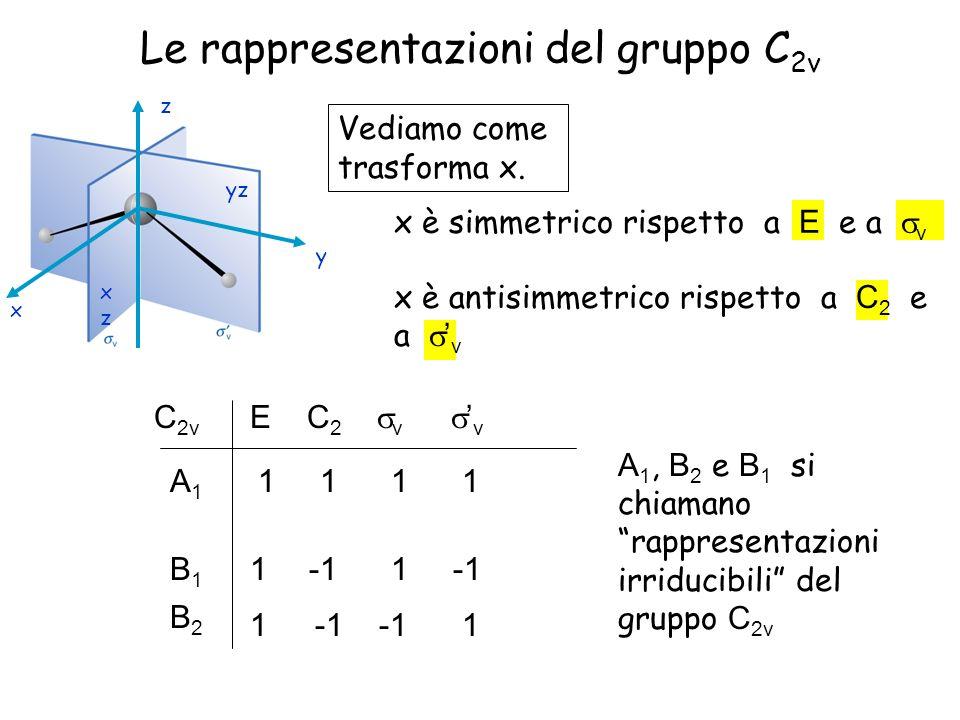 Le rappresentazioni del gruppo C 2v Vediamo come trasforma x. x è simmetrico rispetto a E e a v yz xzxz x z y x è antisimmetrico rispetto a C 2 e a v