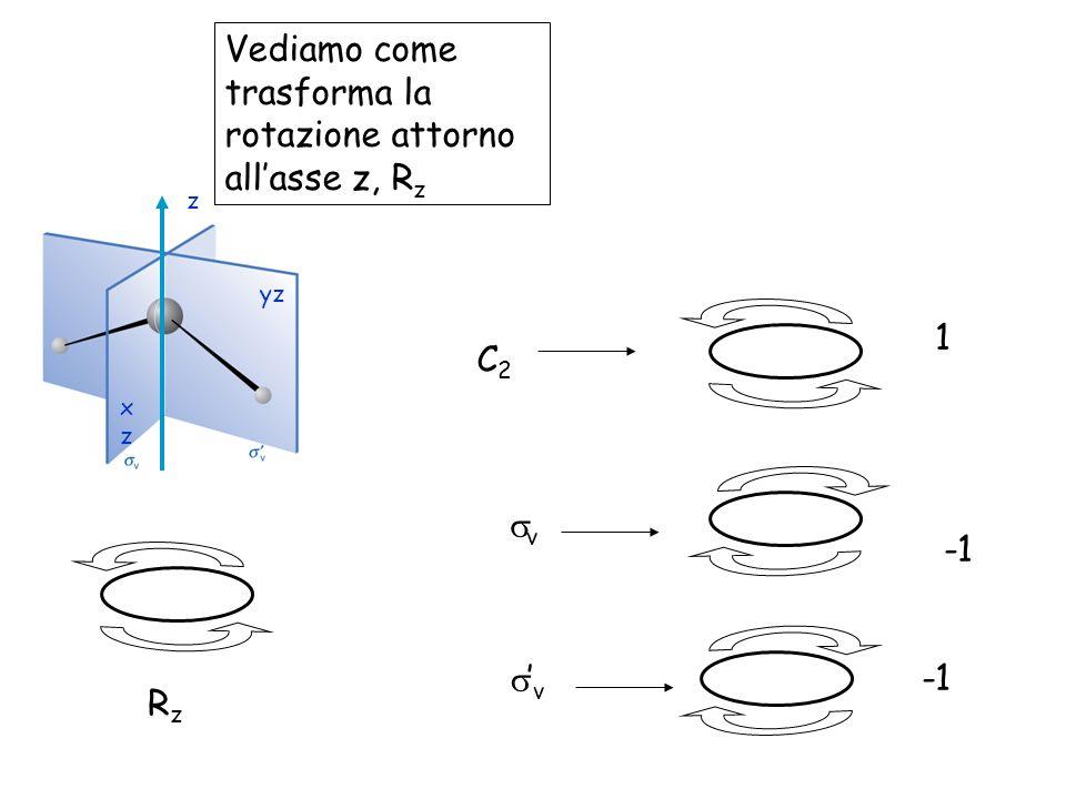 yz xzxz z C2C2 v v 1 RzRz Vediamo come trasforma la rotazione attorno allasse z, R z