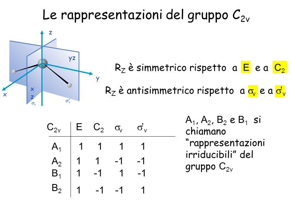 Le rappresentazioni del gruppo C 2v R Z è simmetrico rispetto a E e a C 2 yz xzxz x z y R Z è antisimmetrico rispetto a v e a v A 1, A 2, B 2 e B 1 si