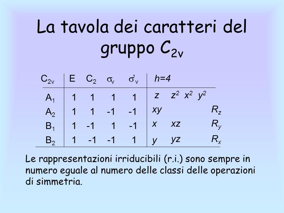 La tavola dei caratteri del gruppo C 2v C 2v E C 2 v v 1 1 A1A1 1 -1 -1B2B2 1 -1 -1B1B1 A2A2 1 h=4 z x y xy z 2 x 2 y 2 RzRz yz xzRyRy RxRx Le rappres