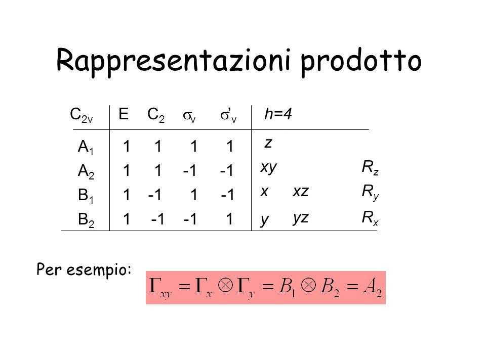 Rappresentazioni prodotto C 2v E C 2 v v 1 1 A1A1 1 -1 -1B2B2 1 -1 -1B1B1 A2A2 1 h=4 z x y xyRzRz yz xzRyRy RxRx Per esempio: