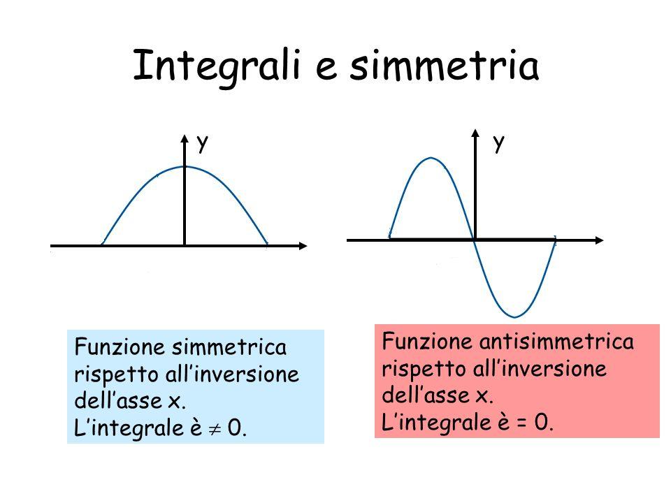 Integrali e simmetria Funzione simmetrica rispetto allinversione dellasse x. Lintegrale è 0. Funzione antisimmetrica rispetto allinversione dellasse x