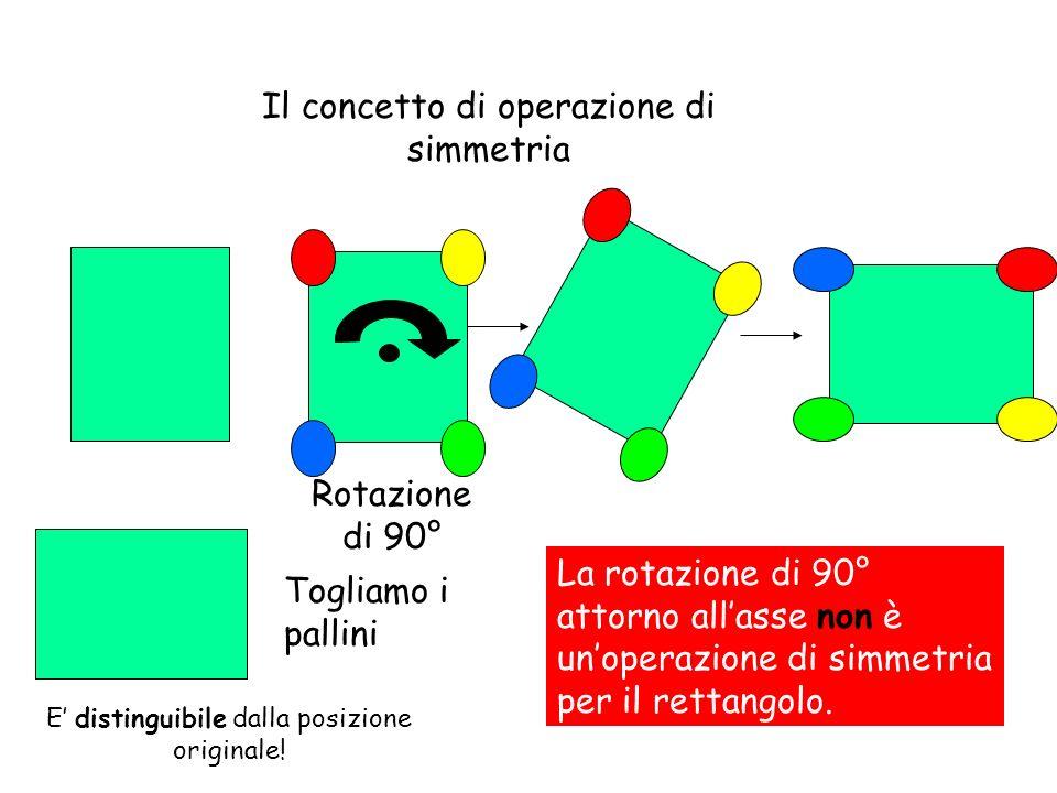 Il concetto di operazione di simmetria Rotazione di 90° Togliamo i pallini La rotazione di 90° attorno allasse non è unoperazione di simmetria per il