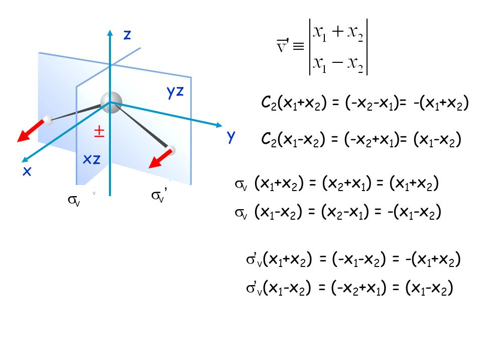 yz xz x z y C 2 (x 1 +x 2 ) = (-x 2 -x 1 )= -(x 1 +x 2 ) C 2 (x 1 -x 2 ) = (-x 2 +x 1 )= (x 1 -x 2 ) v (x 1 +x 2 ) = (x 2 +x 1 ) = (x 1 +x 2 ) v (x 1