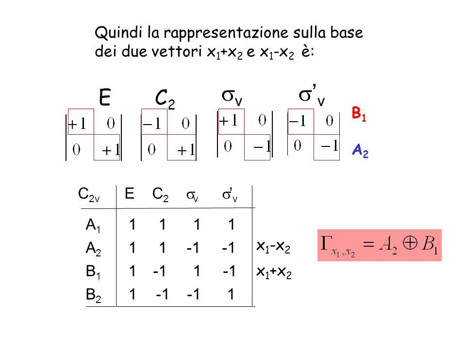 Quindi la rappresentazione sulla base dei due vettori x 1 +x 2 e x 1 -x 2 è: E C 2 v v C 2v E C 2 v v 1 1 A1A1 1 -1 -1B2B2 1 -1 -1B1B1 A2A2 1 x 1 +x 2