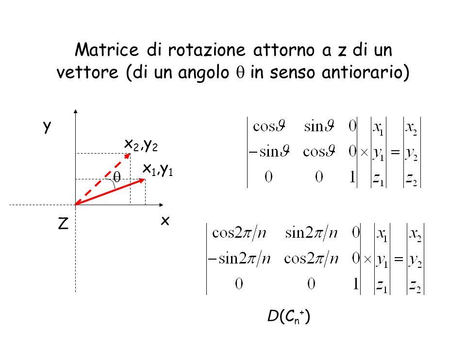 Matrice di rotazione attorno a z di un vettore (di un angolo in senso antiorario) x y x 1,y 1 x 2,y 2 Z D (C n + )