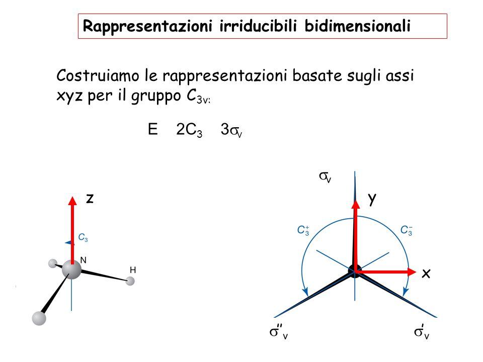 z y x v v v Costruiamo le rappresentazioni basate sugli assi xyz per il gruppo C 3v: E 2C 3 3 v Rappresentazioni irriducibili bidimensionali