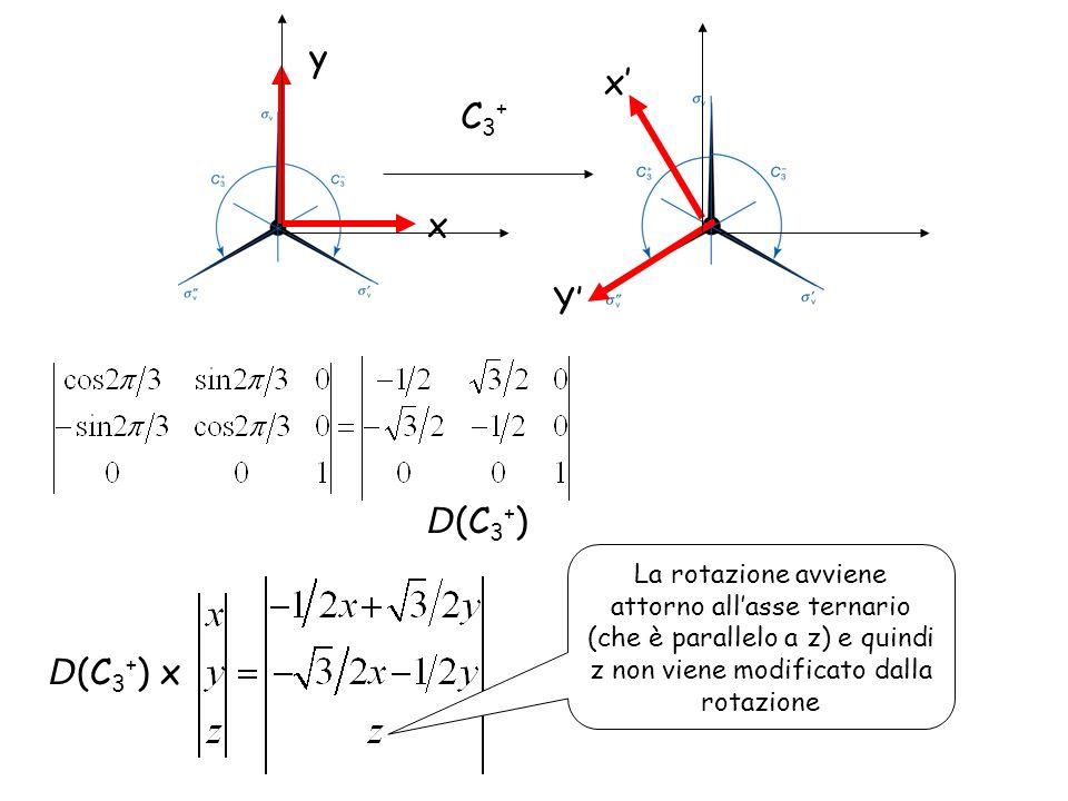 Y x y x C3+C3+ D (C 3 + ) D (C 3 + ) x La rotazione avviene attorno allasse ternario (che è parallelo a z) e quindi z non viene modificato dalla rotaz