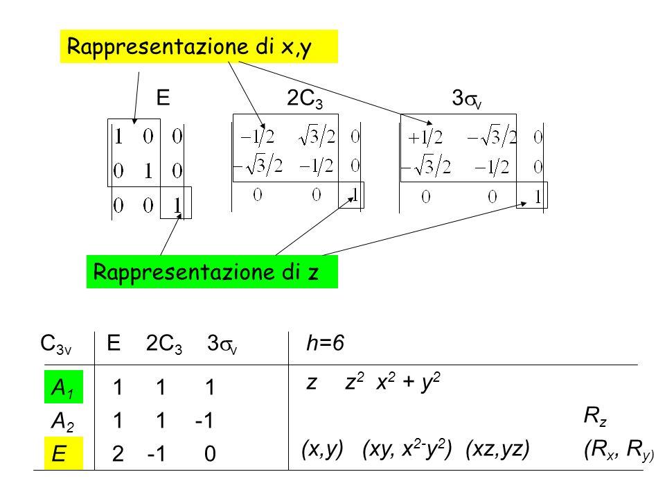 E 2C 3 3 v Rappresentazione di x,y Rappresentazione di z C 3v E 2C 3 3 v 1 1 1A1A1 2 0E A2A2 1 h=6 z (x,y) z 2 x 2 + y 2 RzRz (xy, x 2- y 2 ) (xz,yz)(