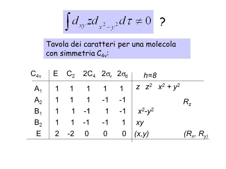 E C 2 2C 4 2 v 2 d 1 1 1 1 1A1A1 1 1 -1 -1B2B2 1 1 -1 1 -1B1B1 A2A2 1 1 1 h=8 zz 2 x 2 + y 2 RzRz xy (R x, R y) E2 -2 0 0 0 x 2 -y 2 (x,y) ? Tavola de