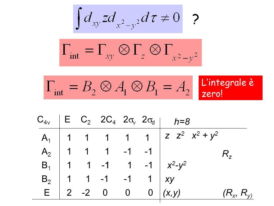 C 4v E C 2 2C 4 2 v 2 d 1 1 1 1 1A1A1 1 1 -1 -1B2B2 1 1 -1 1 -1B1B1 A2A2 1 1 1 h=8 zz 2 x 2 + y 2 RzRz xy (R x, R y) E2 -2 0 0 0 x 2 -y 2 (x,y) ? Lint