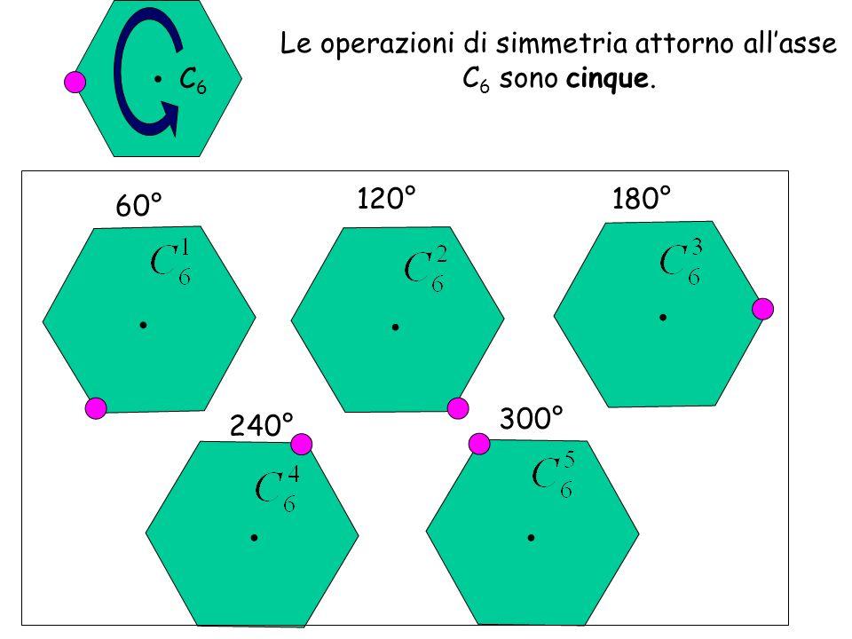 Le operazioni di simmetria attorno allasse C 6 sono cinque. 60°.. 120°. 180°. 240°. 300°. C6C6