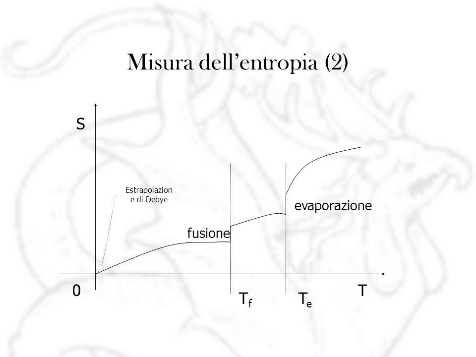 Misura dellentropia (2) fusione evaporazione S T TfTf TeTe 0 Estrapolazion e di Debye