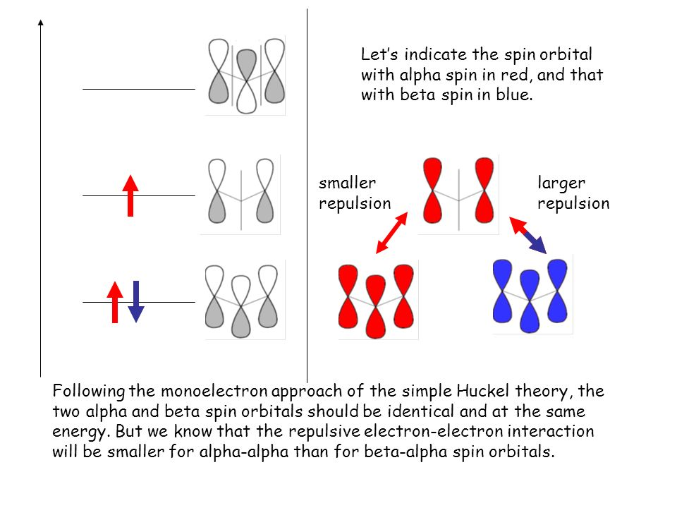 Lets indicate the spin orbital with alpha spin in red, and that with beta spin in blue. Following the monoelectron approach of the simple Huckel theor